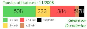 Statistiques D-Collec-TOR Octobre 2008